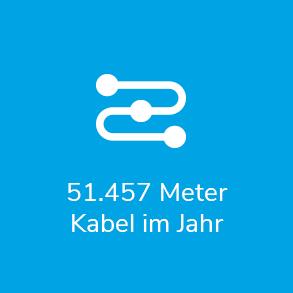 51.457 Meter Kabel im Jahr