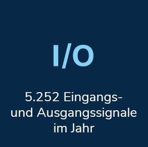 5.252 Eingangs- und Ausgangssignale im Jahr